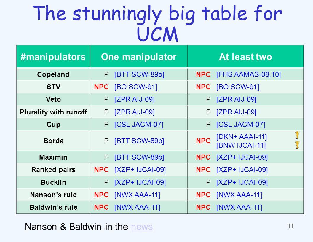 11 The stunningly big table for UCM #manipulatorsOne manipulatorAt least two CopelandP[BTT SCW-89b]NPC[FHS AAMAS-08,10] STVNPC[BO SCW-91]NPC[BO SCW-91] VetoP[ZPR AIJ-09]P Plurality with runoffP[ZPR AIJ-09]P CupP[CSL JACM-07]P BordaP[BTT SCW-89b]NPC [DKN+ AAAI-11] [BNW IJCAI-11] MaximinP[BTT SCW-89b]NPC[XZP+ IJCAI-09] Ranked pairsNPC[XZP+ IJCAI-09]NPC[XZP+ IJCAI-09] BucklinP[XZP+ IJCAI-09]P Nanson's ruleNPC[NWX AAA-11]NPC[NWX AAA-11] Baldwin's ruleNPC[NWX AAA-11]NPC[NWX AAA-11] Nanson & Baldwin in the newsnews