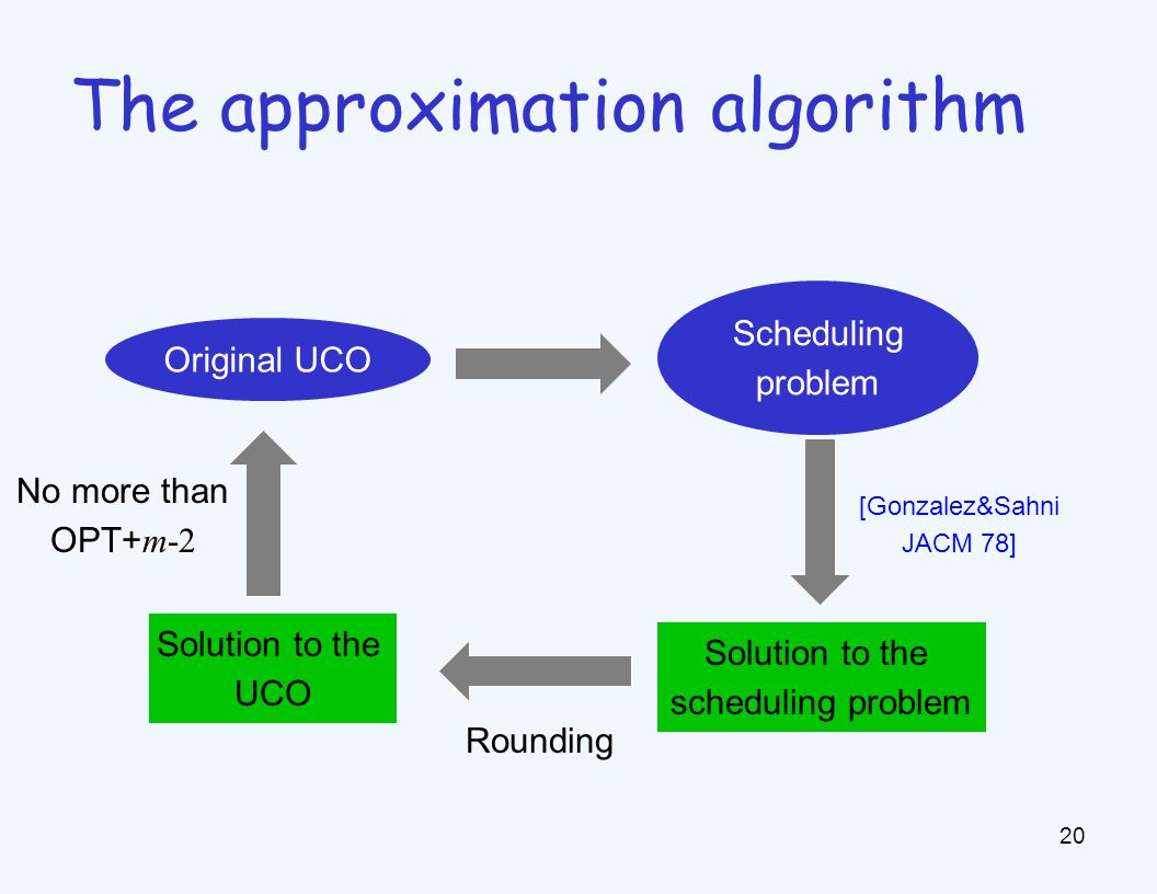 20 The approximation algorithm Original UCO Scheduling problem Solution to the scheduling problem Solution to the UCO [Gonzalez&Sahni JACM 78] Rounding No more than OPT+ m-2
