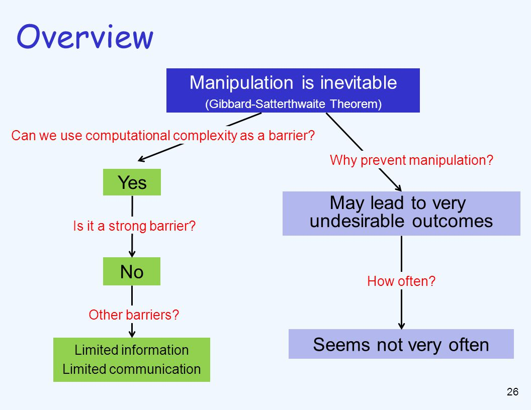 26 Overview Manipulation is inevitable (Gibbard-Satterthwaite Theorem) Yes No Limited information Limited communication Can we use computational complexity as a barrier.