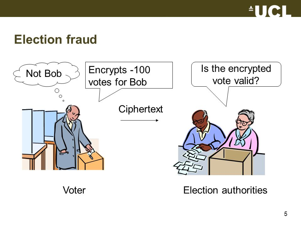 Election fraud VoterElection authorities Ciphertext Not Bob Encrypts -100 votes for Bob Is the encrypted vote valid.