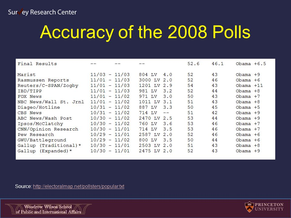 Accuracy of the 2008 Polls Source: http://electoralmap.net/pollsters/popular.txthttp://electoralmap.net/pollsters/popular.txt
