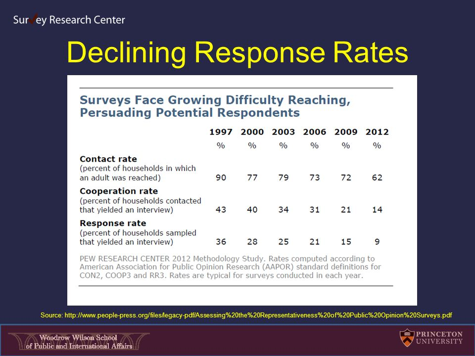 Declining Response Rates Source: http://www.people-press.org/files/legacy-pdf/Assessing%20the%20Representativeness%20of%20Public%20Opinion%20Surveys.pdf