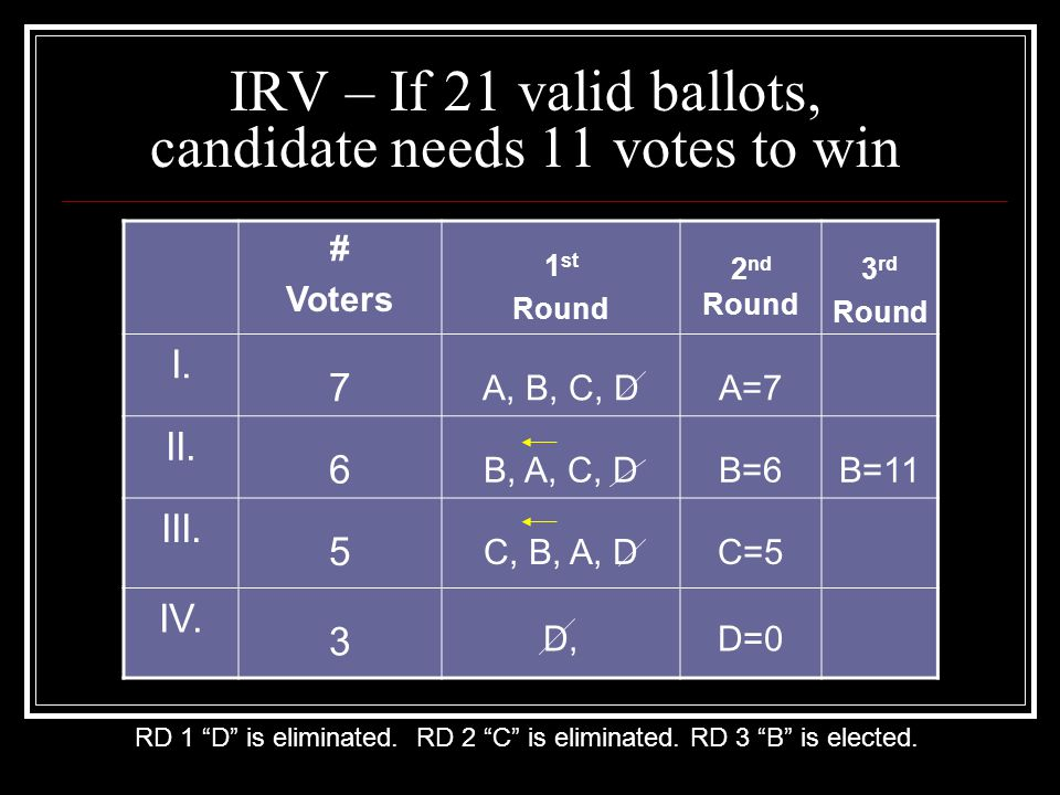 Fair Vote. Consider an IRV election with three candidates, A, B, and C.