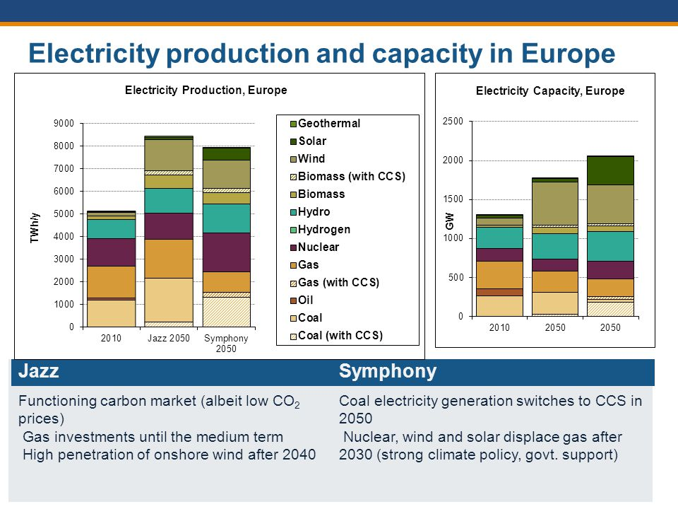 © World Energy Council 2013 11 Electricity production and capacity in Europe Source: PSI (2013): Latest modelling run as of 28 June 2013 Jazz Functioning carbon market (albeit low CO 2 prices) Gas investments until the medium term High penetration of onshore wind after 2040 Symphony Coal electricity generation switches to CCS in 2050 Nuclear, wind and solar displace gas after 2030 (strong climate policy, govt.
