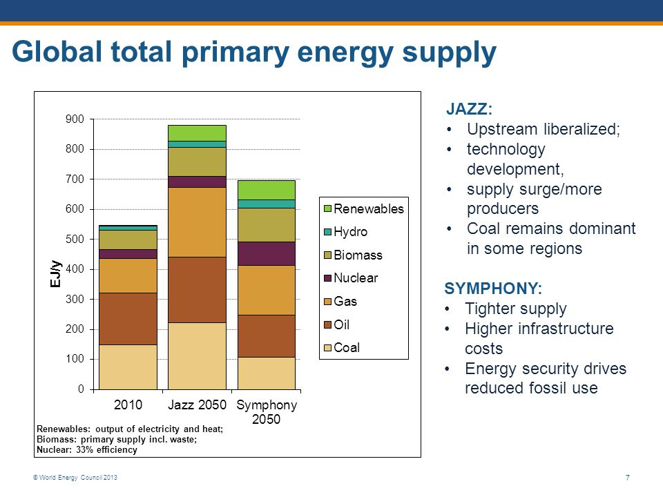 © World Energy Council 2013 7 Global total primary energy supply JAZZ: Upstream liberalized; technology development, supply surge/more producers Coal remains dominant in some regions SYMPHONY: Tighter supply Higher infrastructure costs Energy security drives reduced fossil use