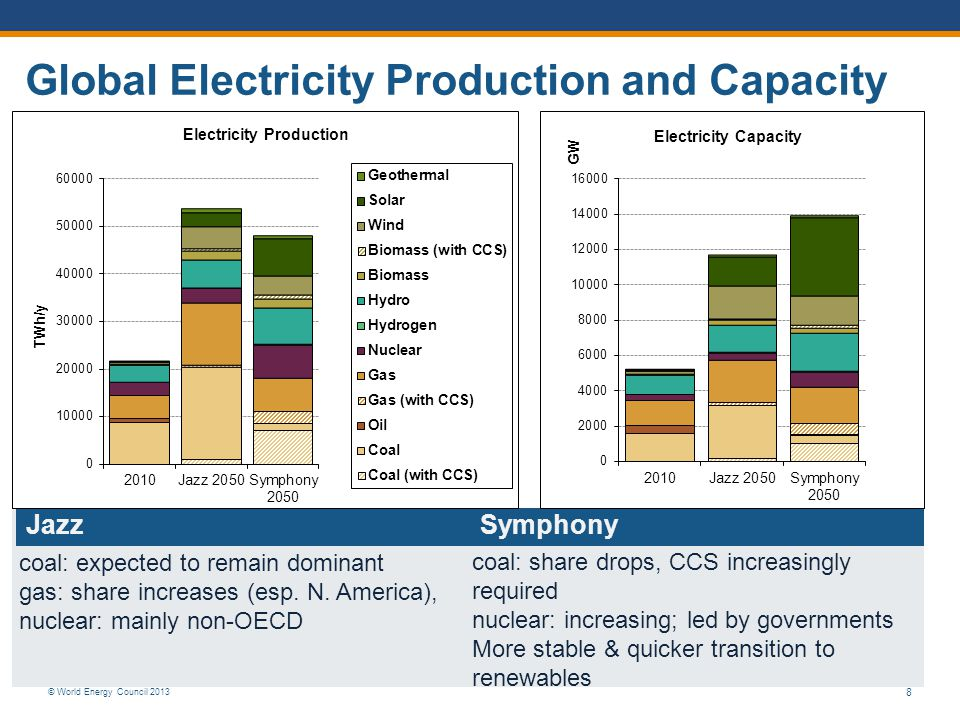 © World Energy Council 2013 8 Global Electricity Production and Capacity JazzSymphony coal: expected to remain dominant gas: share increases (esp.