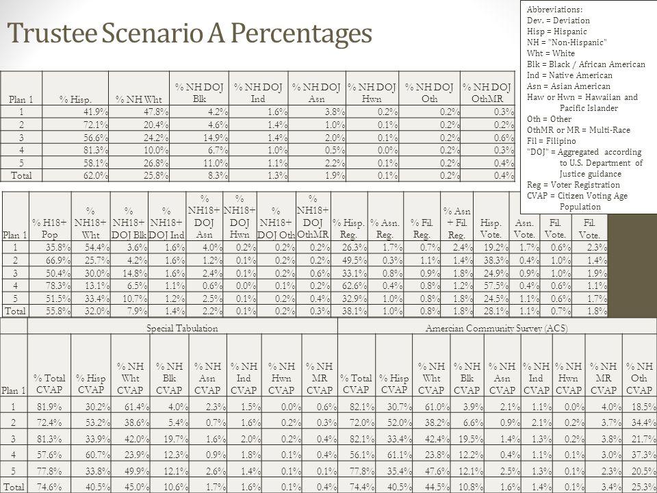 Trustee Scenario A Percentages Plan 1% Hisp.% NH Wht % NH DOJ Blk % NH DOJ Ind % NH DOJ Asn % NH DOJ Hwn % NH DOJ Oth % NH DOJ OthMR 141.9%47.8%4.2%1.6%3.8%0.2% 0.3% 272.1%20.4%4.6%1.4%1.0%0.1%0.2% 356.6%24.2%14.9%1.4%2.0%0.1%0.2%0.6% 481.3%10.0%6.7%1.0%0.5%0.0%0.2%0.3% 558.1%26.8%11.0%1.1%2.2%0.1%0.2%0.4% Total62.0%25.8%8.3%1.3%1.9%0.1%0.2%0.4% Plan 1 % H18+ Pop % NH18+ Wht % NH18+ DOJ Blk % NH18+ DOJ Ind % NH18+ DOJ Asn % NH18+ DOJ Hwn % NH18+ DOJ Oth % NH18+ DOJ OthMR % Hisp.