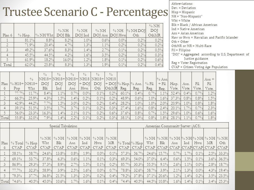 Trustee Scenario C - Percentages Plan 6% Hisp.% NH Wht % NH DOJ Blk % NH DOJ Ind % NH DOJ Asn % NH DOJ Hwn % NH DOJ Oth % NH DOJ OthMR 181.1%8.8%8.2%1.0%0.6%0.0%0.2% 271.9%20.4%4.7%1.3%1.1%0.2% 349.2%37.6%8.3%1.4%2.7%0.1%0.2%0.5% 445.5%44.5%4.2%1.6%3.5%0.2% 0.3% 561.9%18.2%16.0%1.2%1.8%0.1%0.2%0.6% Total62.0%25.8%8.3%1.3%1.9%0.1%0.2%0.4% Plan 6 % H18+ Pop % NH18+ Wht % NH18+ DOJ Blk % NH18+ DOJ Ind % NH18+ DOJ Asn % NH18 + DOJ Hwn % NH18+ DOJ Oth % NH18 + DOJ OthMR % Hisp.
