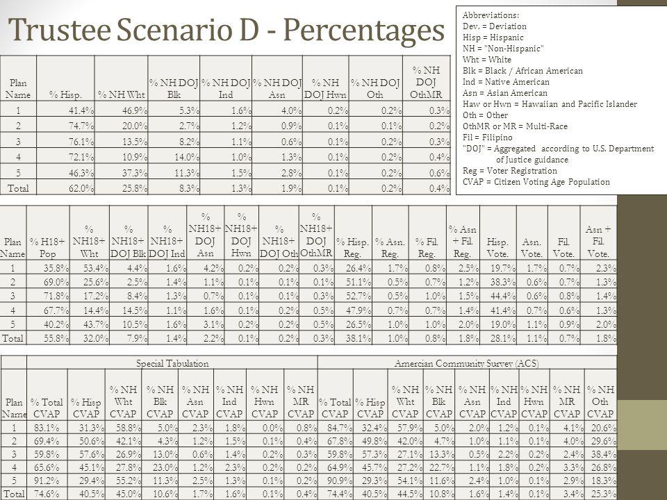 Trustee Scenario D - Percentages Plan Name% Hisp.% NH Wht % NH DOJ Blk % NH DOJ Ind % NH DOJ Asn % NH DOJ Hwn % NH DOJ Oth % NH DOJ OthMR 141.4%46.9%5.3%1.6%4.0%0.2% 0.3% 274.7%20.0%2.7%1.2%0.9%0.1% 0.2% 376.1%13.5%8.2%1.1%0.6%0.1%0.2%0.3% 472.1%10.9%14.0%1.0%1.3%0.1%0.2%0.4% 546.3%37.3%11.3%1.5%2.8%0.1%0.2%0.6% Total62.0%25.8%8.3%1.3%1.9%0.1%0.2%0.4% Plan Name % H18+ Pop % NH18+ Wht % NH18+ DOJ Blk % NH18+ DOJ Ind % NH18+ DOJ Asn % NH18+ DOJ Hwn % NH18+ DOJ Oth % NH18+ DOJ OthMR % Hisp.