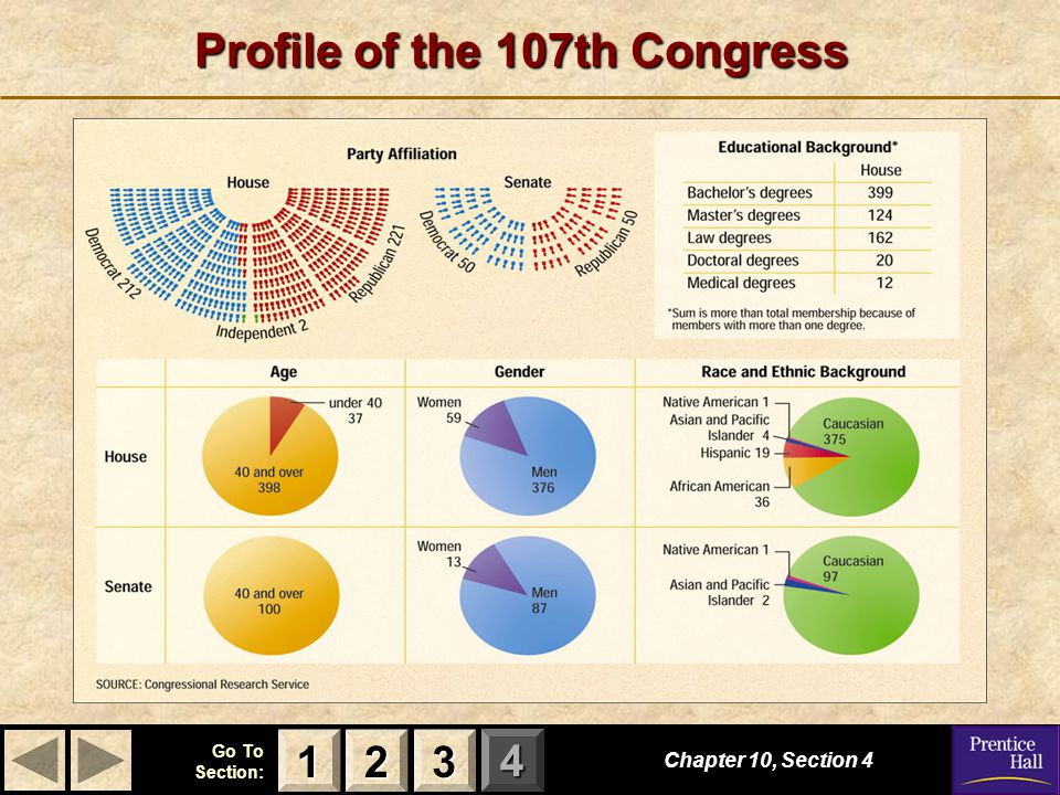 123 Go To Section: 4 Profile of the 107th Congress Chapter 10, Section 4 2222 3333 1111
