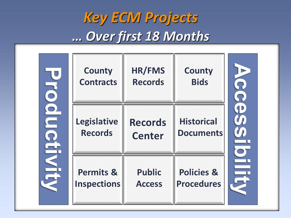 Key ECM Projects … Over first 18 Months Productivity County Contracts HR/FMSRecords Permits & Inspections LegislativeRecordsHistoricalDocuments Accessibility Policies & Procedures RecordsCenter CountyBids Public Access