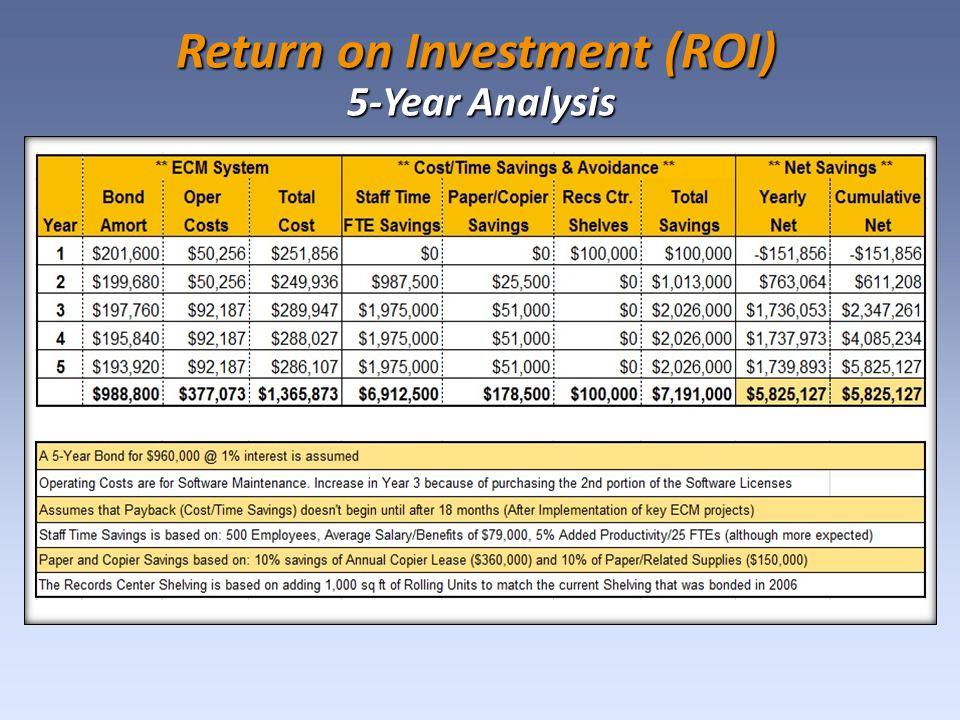 Return on Investment (ROI) 5-Year Analysis 5-Year Analysis