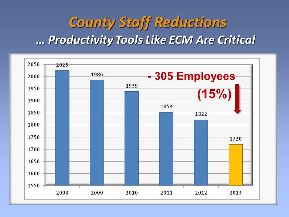 County Staff Reductions County Staff Reductions … Productivity Tools Like ECM Are Critical (15%) - 305 Employees