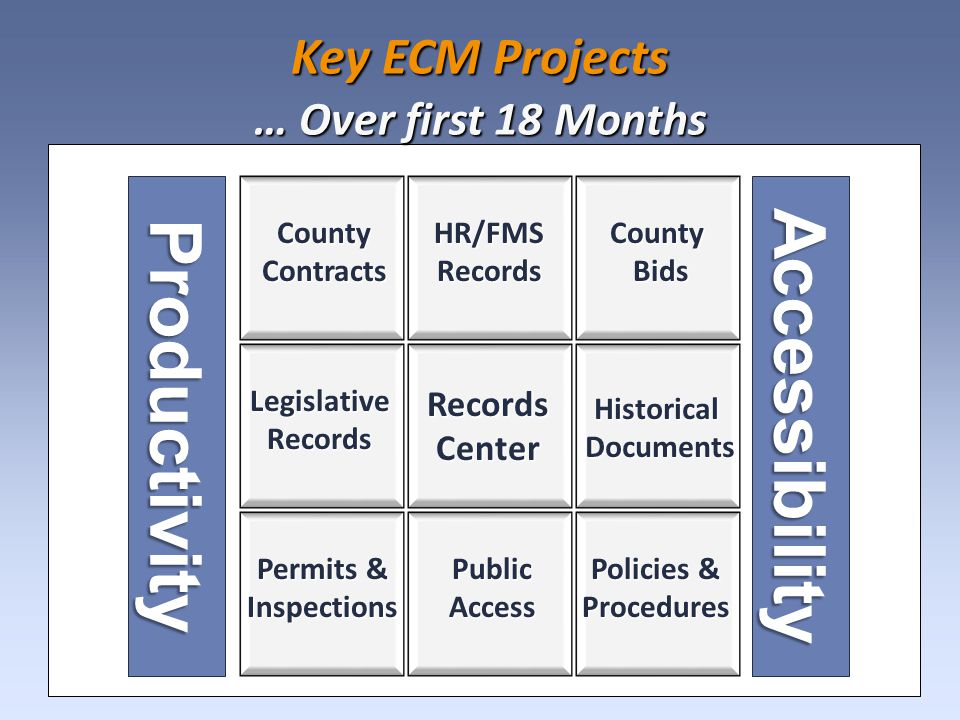 Key ECM Projects … Over first 18 Months HR/FMSRecords LegislativeRecords CountyBids Productivity RecordsCenter County Contracts HistoricalDocuments Accessibility Permits & Inspections Policies & Procedures Public Access