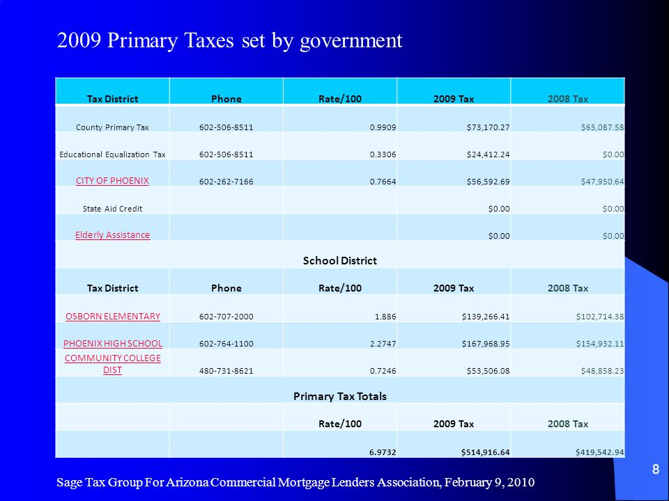 Tax DistrictPhoneRate/1002009 Tax2008 Tax County Primary Tax602-506-85110.9909$73,170.27$65,087.58 Educational Equalization Tax602-506-85110.3306$24,412.24$0.00 CITY OF PHOENIX 602-262-71660.7664$56,592.69$47,950.64 State Aid Credit $0.00 Elderly Assistance $0.00 School District Tax DistrictPhoneRate/1002009 Tax2008 Tax OSBORN ELEMENTARY 602-707-20001.886$139,266.41$102,714.38 PHOENIX HIGH SCHOOL 602-764-11002.2747$167,968.95$154,932.11 COMMUNITY COLLEGE DIST 480-731-86210.7246$53,506.08$48,858.23 Primary Tax Totals Rate/1002009 Tax2008 Tax 6.9732$514,916.64$419,542.94 Sage Tax Group For Arizona Commercial Mortgage Lenders Association, February 9, 2010 8 2009 Primary Taxes set by government