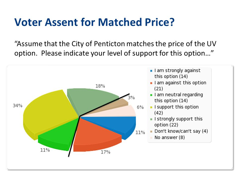 Voter Assent for Matched Price.