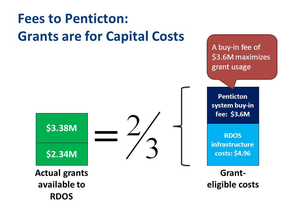 Fees to Penticton: Grants are for Capital Costs Penticton system buy-in fee: $3.6M RDOS infrastructure costs: $4.96 Grant- eligible costs $2.34M Actual grants available to RDOS A buy-in fee of $3.6M maximizes grant usage $3.38M