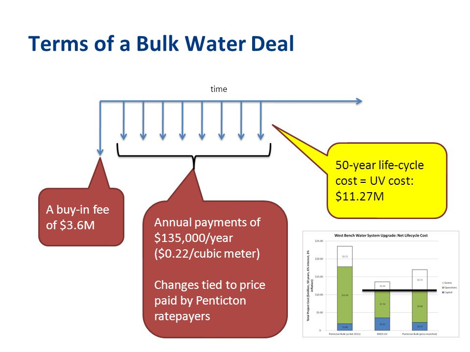 Terms of a Bulk Water Deal time A buy-in fee of $3.6M Annual payments of $135,000/year ($0.22/cubic meter) Changes tied to price paid by Penticton ratepayers 50-year life-cycle cost = UV cost: $11.27M