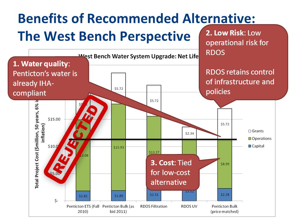 Benefits of Recommended Alternative: The West Bench Perspective REJECTED 3.