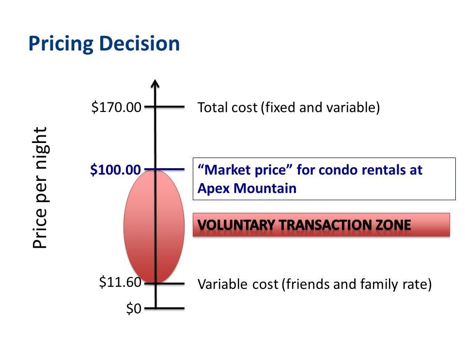 Pricing Decision Price per night $0 $11.60 Variable cost (friends and family rate) $170.00 Total cost (fixed and variable) Market price for condo rentals at Apex Mountain $100.00