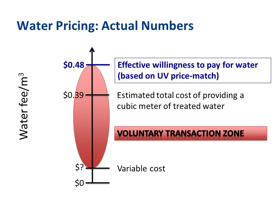 Water Pricing: Actual Numbers Water fee/m 3 $0 $.