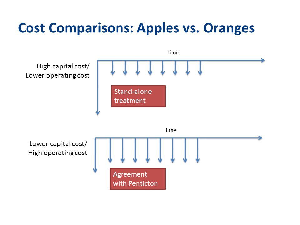 Cost Comparisons: Apples vs.