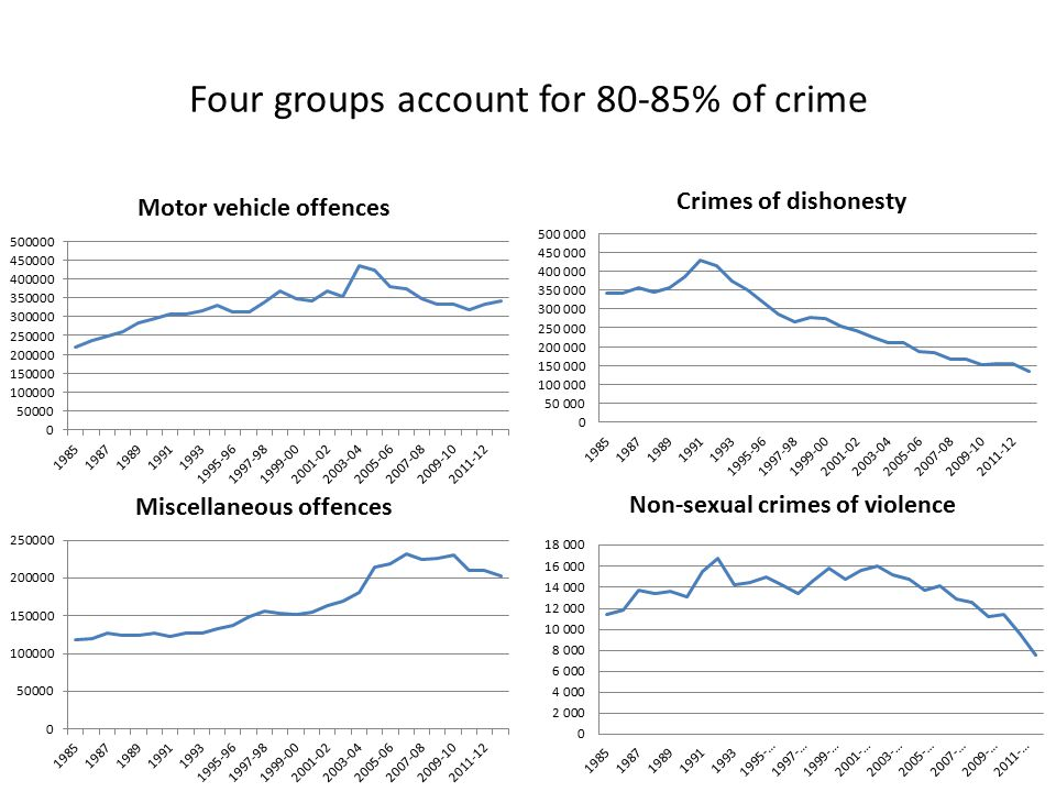 Four groups account for 80-85% of crime