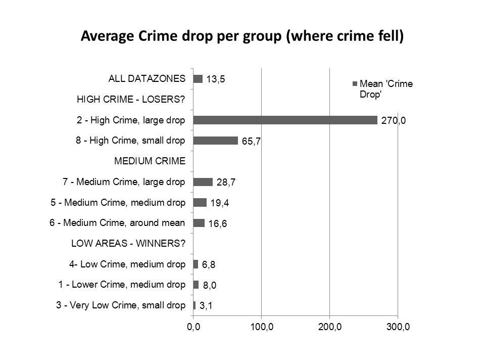 Average Crime drop per group (where crime fell)