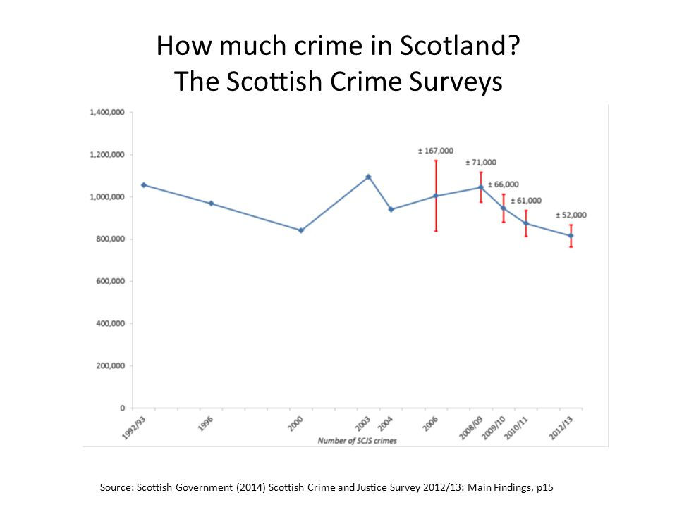 How much crime in Scotland.