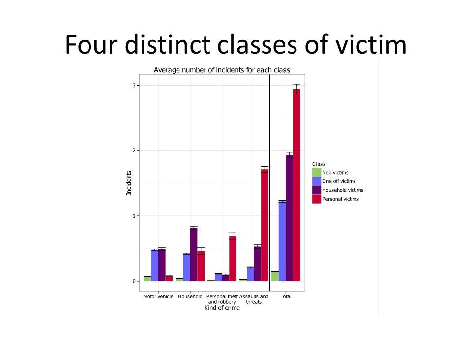 Four distinct classes of victim