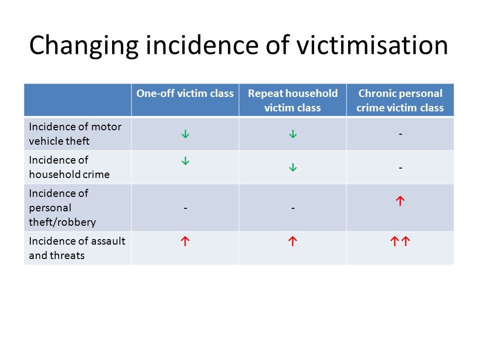 Changing incidence of victimisation One-off victim classRepeat household victim class Chronic personal crime victim class Incidence of motor vehicle theft ↓↓ - Incidence of household crime ↓ ↓ - Incidence of personal theft/robbery -- ↑ Incidence of assault and threats ↑↑↑↑