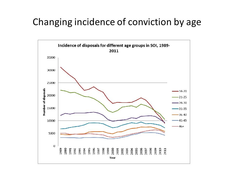 Changing incidence of conviction by age