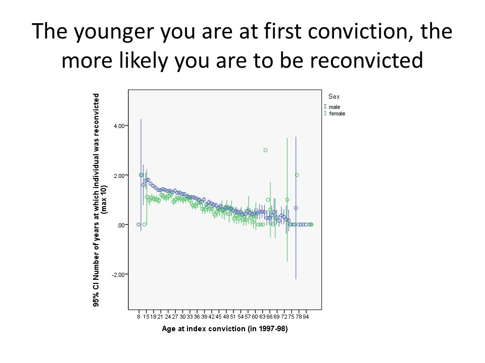The younger you are at first conviction, the more likely you are to be reconvicted