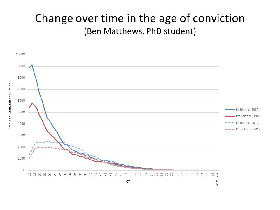 Change over time in the age of conviction (Ben Matthews, PhD student) Age Rate per 1000,000 population