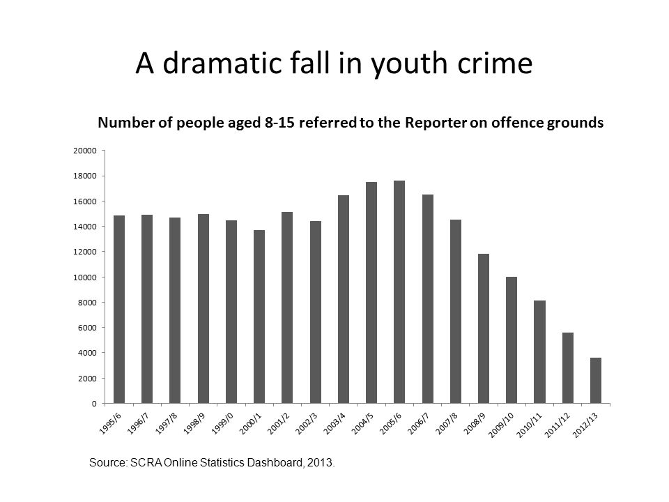 A dramatic fall in youth crime Source: SCRA Online Statistics Dashboard, 2013.