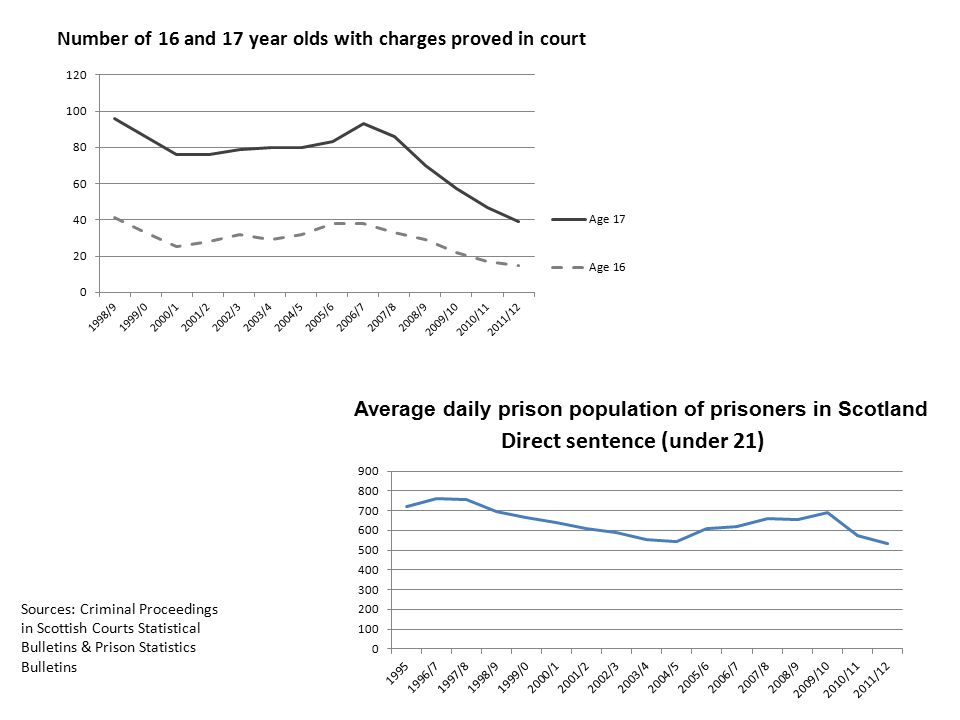 Number of 16 and 17 year olds with charges proved in court Average daily prison population of prisoners in Scotland Sources: Criminal Proceedings in Scottish Courts Statistical Bulletins & Prison Statistics Bulletins