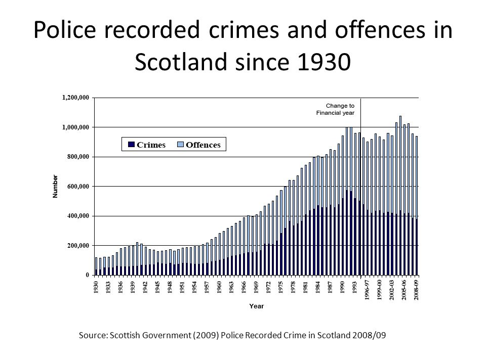 Police recorded crimes and offences in Scotland since 1930 Source: Scottish Government (2009) Police Recorded Crime in Scotland 2008/09