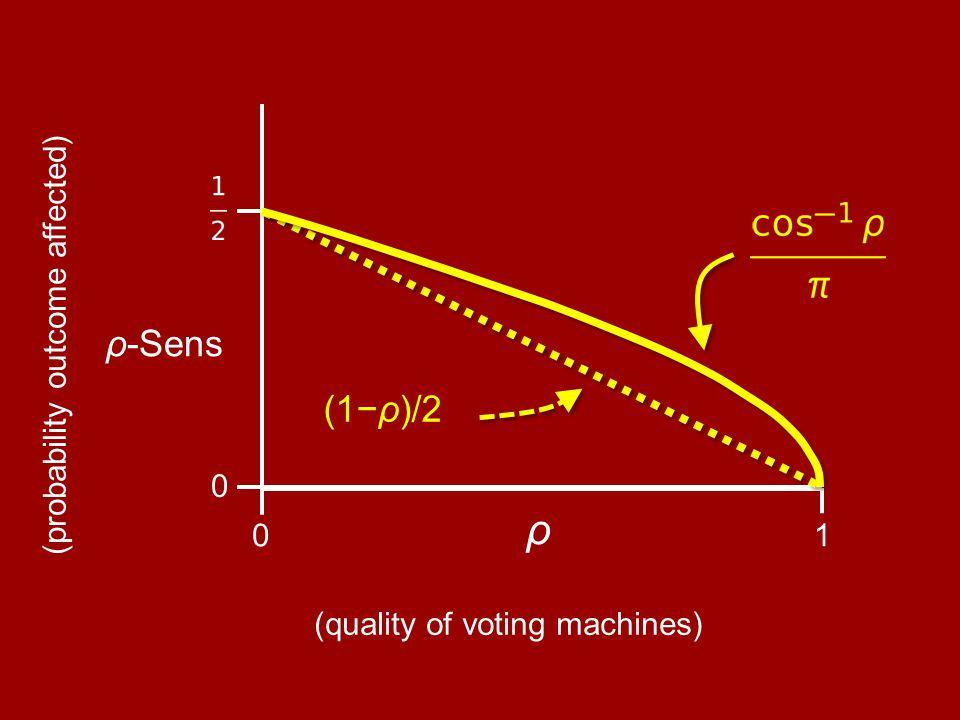 ρ 10 0 ρ-Sens (1−ρ)/2 (quality of voting machines) (probability outcome affected)