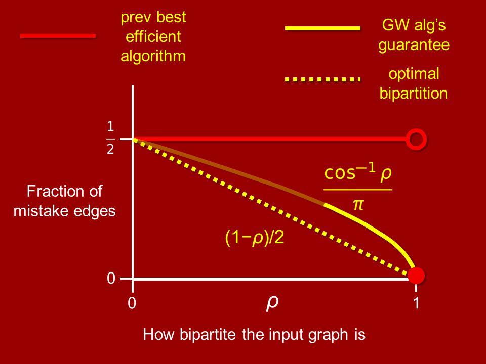 ρ 10 0 (1−ρ)/2 How bipartite the input graph is Fraction of mistake edges GW alg's guarantee optimal bipartition prev best efficient algorithm