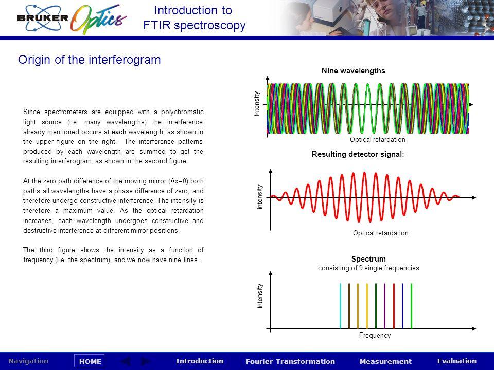 Introduction to FTIR spectroscopy HOME Navigation Introduction Fourier Transformation Measurement Evaluation Origin of the interferogram Since spectro