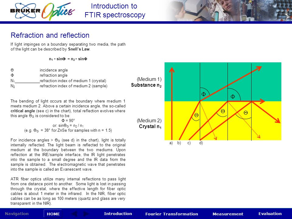 Introduction to FTIR spectroscopy HOME Navigation Introduction Fourier Transformation Measurement Evaluation If light impinges on a boundary separatin