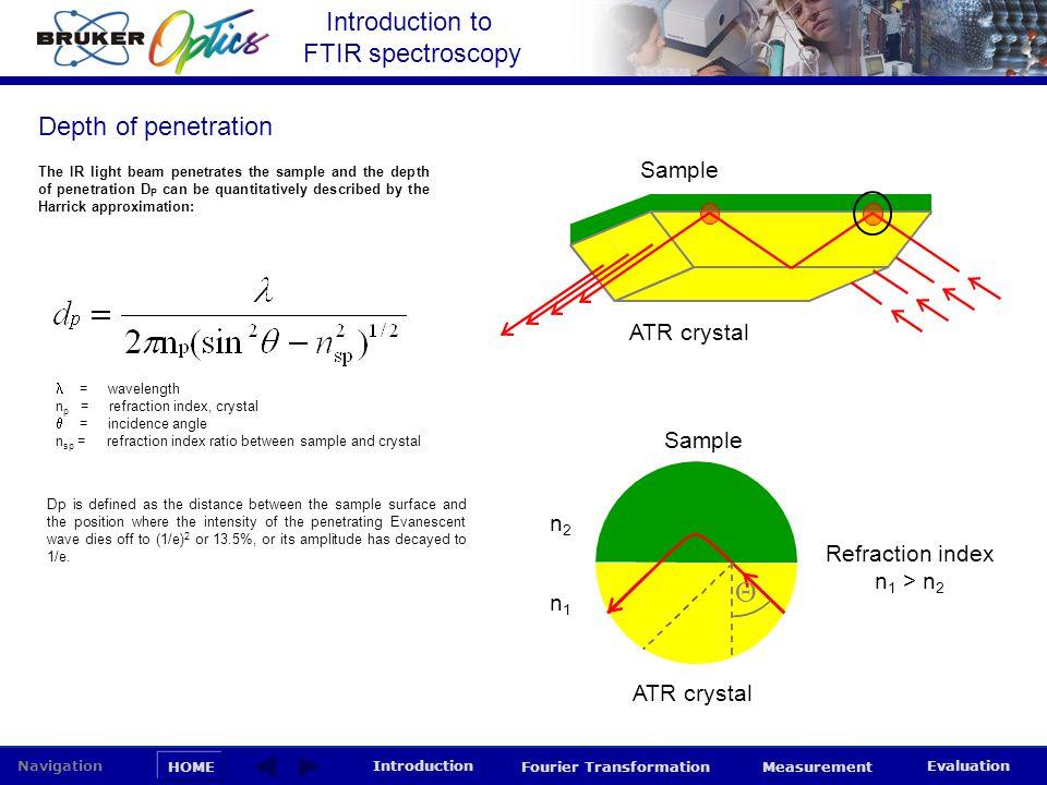 Introduction to FTIR spectroscopy HOME Navigation Introduction Fourier Transformation Measurement Evaluation Sample ATR crystal Sample ATR crystal  n