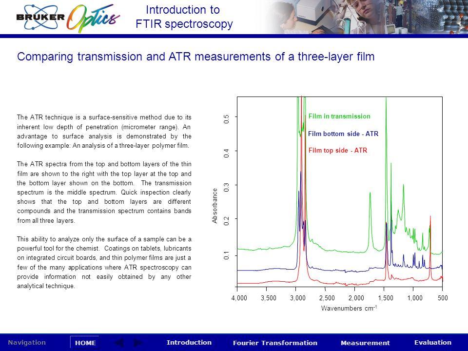 Introduction to FTIR spectroscopy HOME Navigation Introduction Fourier Transformation Measurement Evaluation The ATR technique is a surface-sensitive