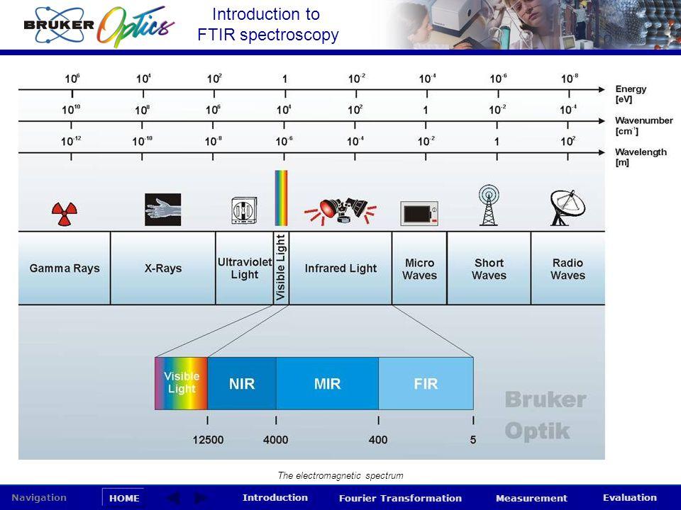 Introduction to FTIR spectroscopy HOME Navigation Introduction Fourier Transformation Measurement Evaluation The electromagnetic spectrum
