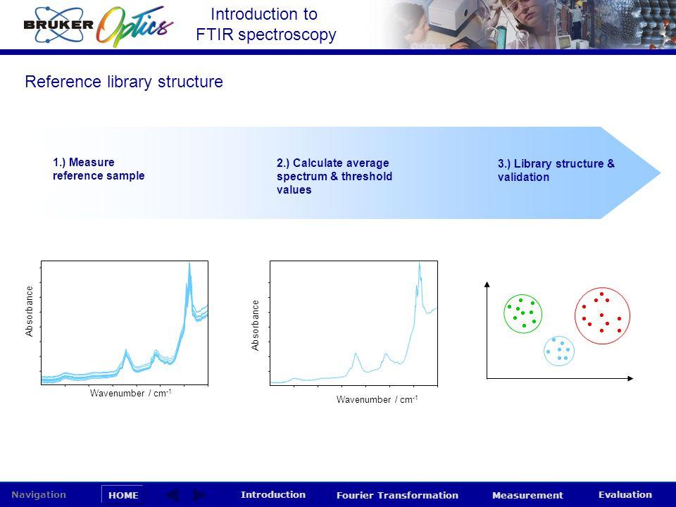 Introduction to FTIR spectroscopy HOME Navigation Introduction Fourier Transformation Measurement Evaluation 2.) Calculate average spectrum & threshol