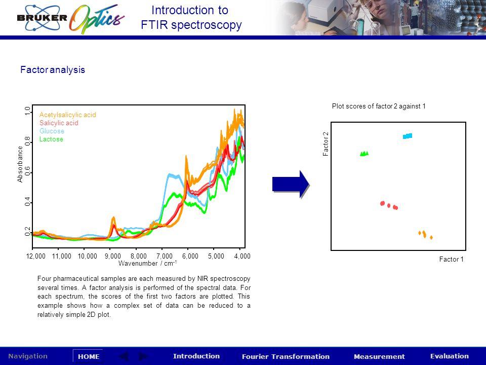 Introduction to FTIR spectroscopy HOME Navigation Introduction Fourier Transformation Measurement Evaluation Plot scores of factor 2 against 1 Factor
