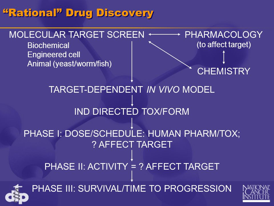 Rational Drug Discovery TARGET-DEPENDENT IN VIVO MODEL IND DIRECTED TOX/FORM PHASE I: DOSE/SCHEDULE: HUMAN PHARM/TOX; .