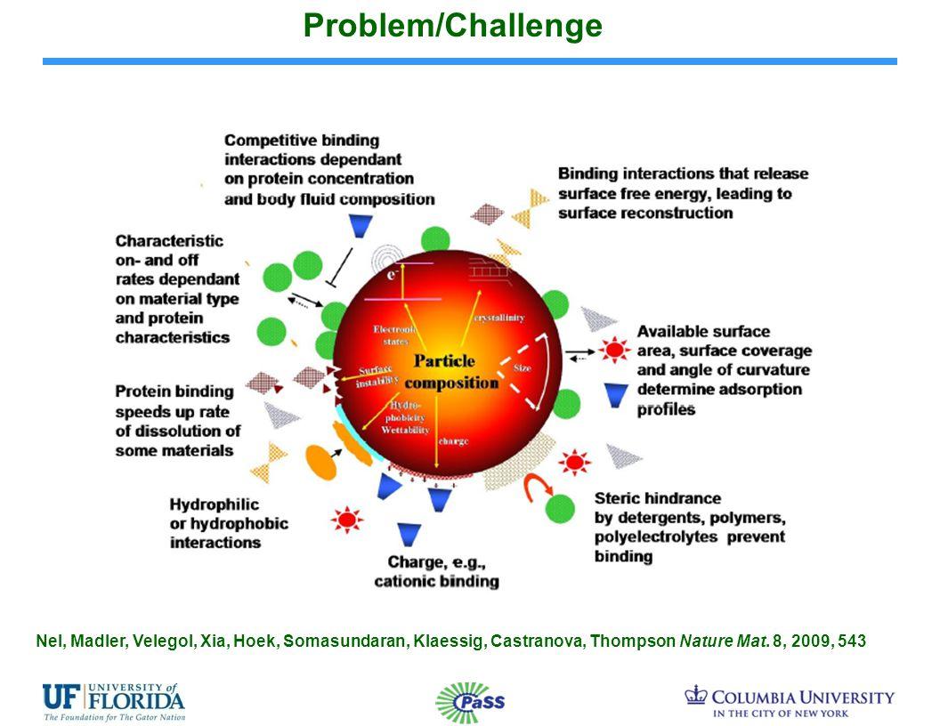 Problem/Challenge Nel, Madler, Velegol, Xia, Hoek, Somasundaran, Klaessig, Castranova, Thompson Nature Mat.