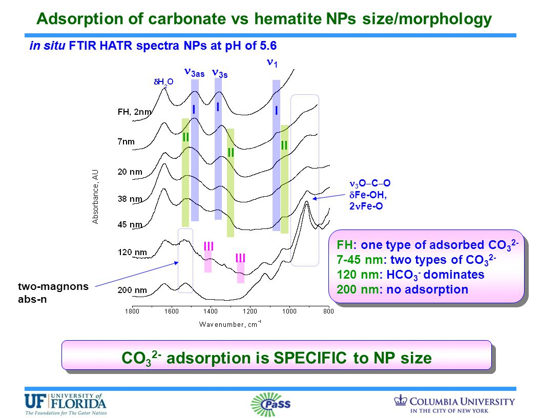 3s 1 3as Adsorption of carbonate vs hematite NPs size/morphology two-magnons abs-n in situ FTIR HATR spectra NPs at pH of 5.6 CO 3 2- adsorption is SPECIFIC to NP size FH: one type of adsorbed CO 3 2- 7-45 nm: two types of CO 3 2- 120 nm: HCO 3 - dominates 200 nm: no adsorption 3 O – C – O  Fe-OH, 2 Fe-O I I I II III in situ FTIR HATR spectra NPs at pH of 5.6
