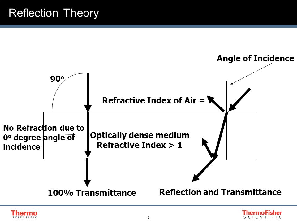 3 Reflection Theory Optically dense medium Refractive Index > 1 90 o 100% Transmittance Refractive Index of Air = 1 No Refraction due to 0 o degree an
